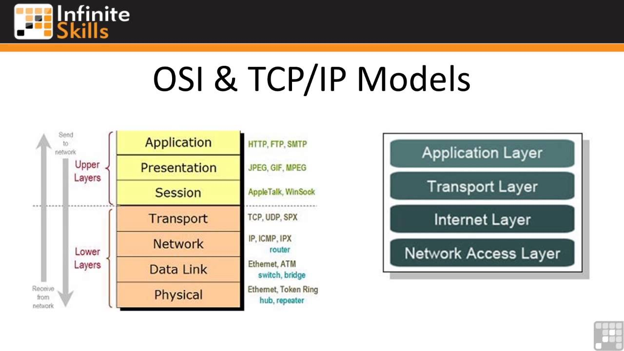 history of the osi reference model 2 what is the history of the osi reference model how did it come about and why from nt 1210 at itt tech.