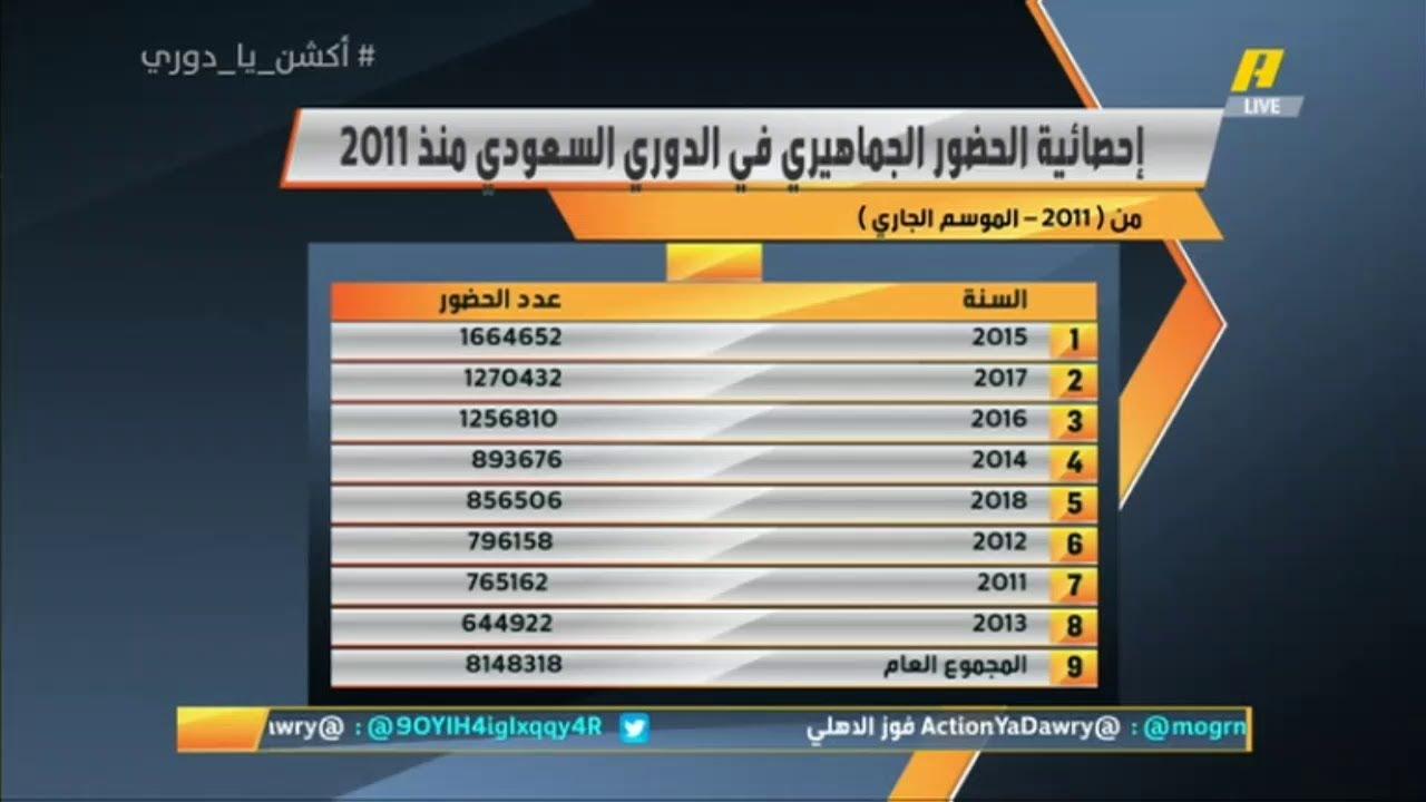 جمهور الاتحاد يتصدر الحضور الجماهيري في الدوري السعودي منذ 2011