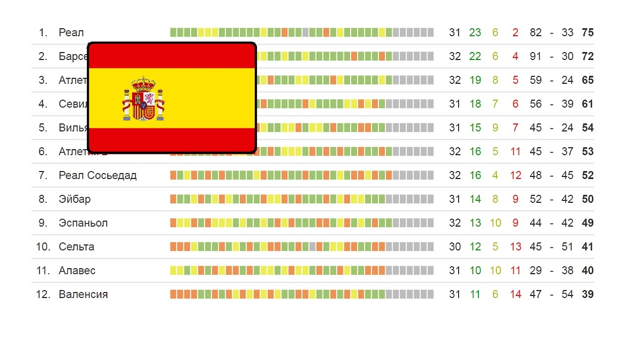 Турнирная таблица по футболу испания серия а