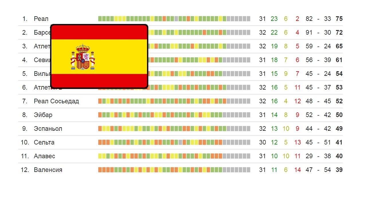 Турнирная таблица кубка испании футболу