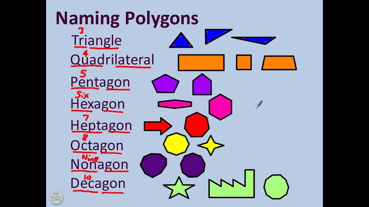 2 Naming Polygons