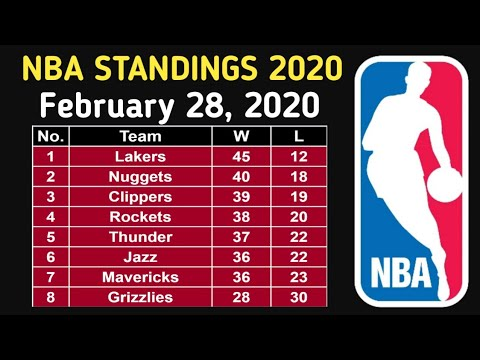 nba-standings-as-of-february-28,-2020-||-nba-2020