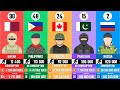 Gambar cover 120 Most Powerful Countries. Ranking of countries by military power!