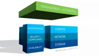 VMware SDDC: IT Architecture for the Cloud Era