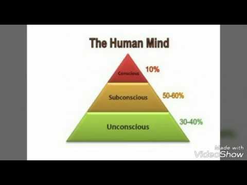 Conscious, Subconscious & Unconscious mind