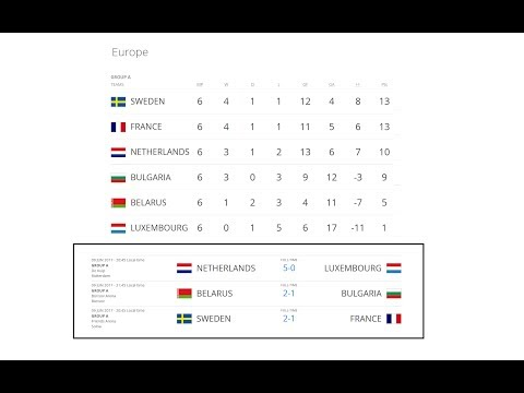 Турнирная Таблица Чемпионата Мира По Футболу 2018 Северная Америка