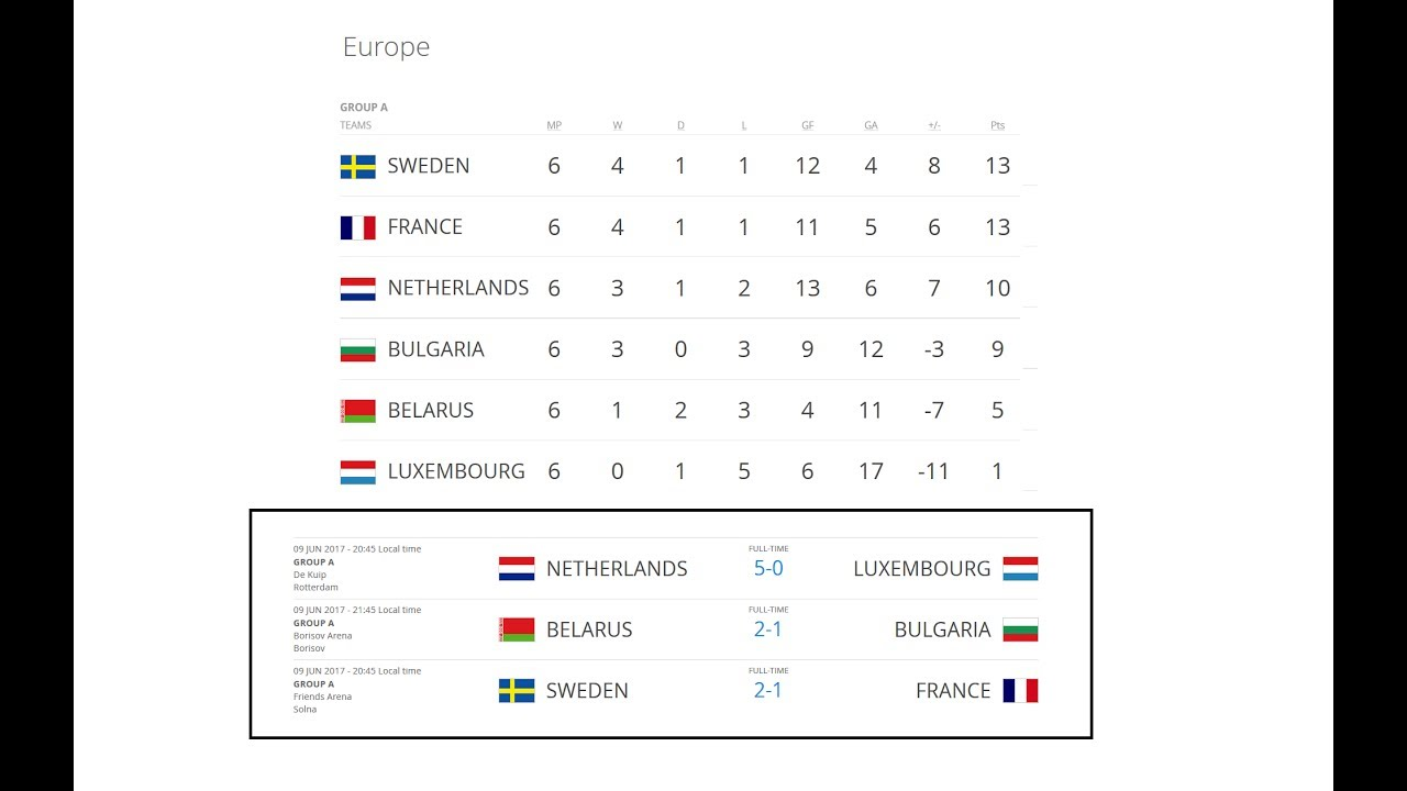 Турнир чемпионата европа футболу результаты отборочный мира по 2018