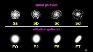 Star Systems and Types of Galaxies