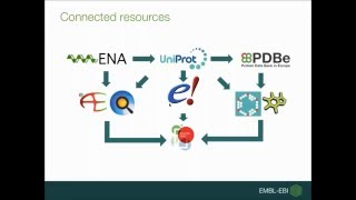 EMBL-EBI resources: an introduction
