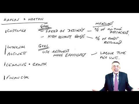 Kaplan And Norton's Balanced Scorecard - Non-financial Performance Measurement