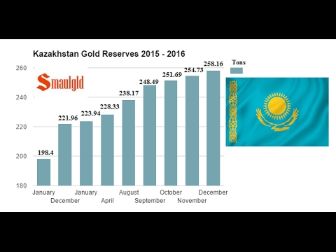 KAZAKHSTAN ADDS 36 TONS OF GOLD TO RESERVES IN 2016