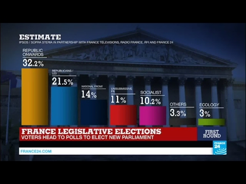 France: Macron's party tops first round of French legislative elections with 32% of the votes