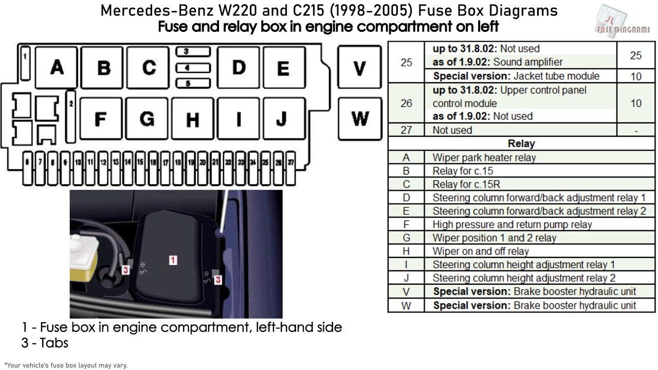 mercedes-benz s-class, cl-class (w220, c215) (1998-2005) fuse box diagrams  - youtube  youtube