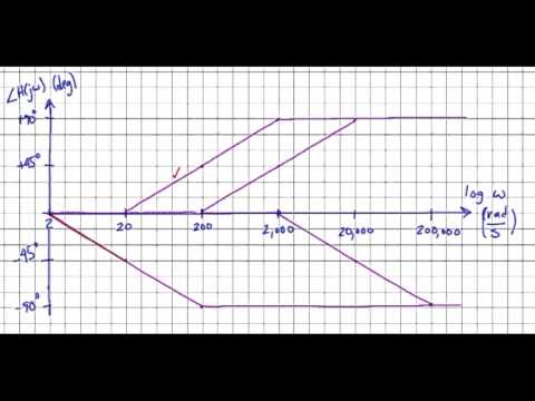 S bode plots example 1 phase plot youtube s bode plots example 1 phase plot ccuart Image collections