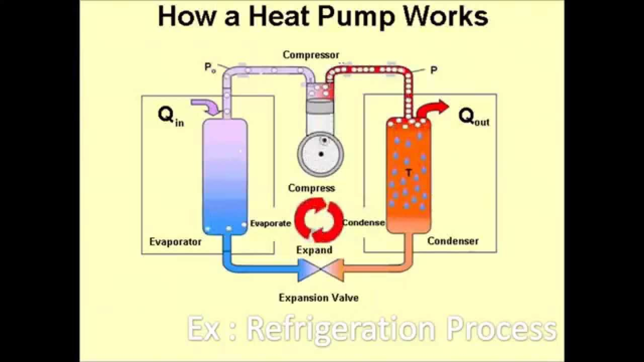 How Does A Heat Pump Heat Heat Engine Vs Heat Pump Youtube