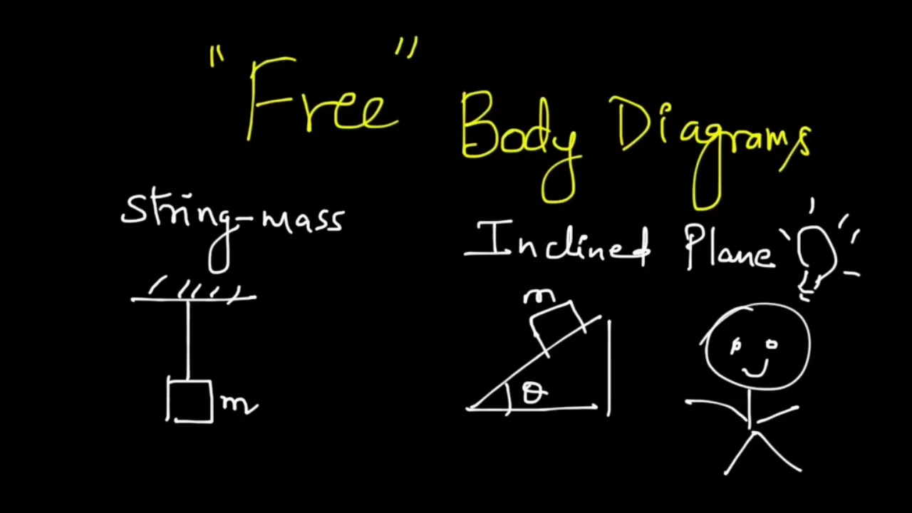 Tips To Draw Free Body Diagrams String Mass Inclined Plane How A Diagram Systems