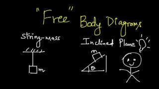 Tips to Draw Free Body Diagrams - String-Mass, Inclined Plane Systems