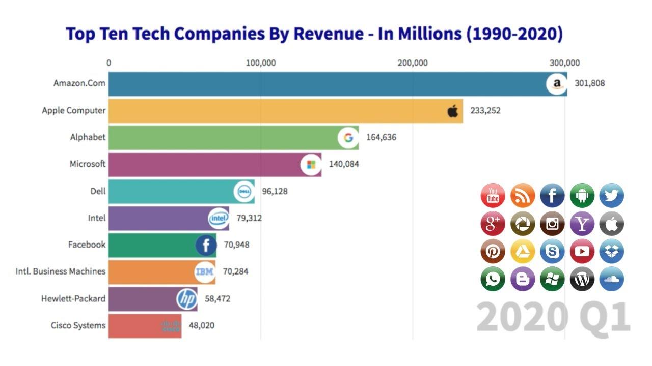 Top Ten Tech Companies By Revenue 1990 2020 Youtube