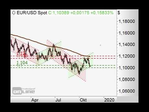 S&P500 vor Rücklauf? - Chart Flash 11.11.2019