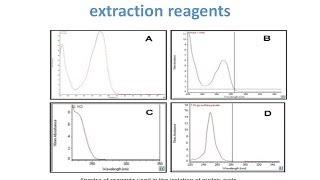 Nucleic acid Quantification - DNA / RNA Quantification Methods