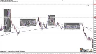 Simple Forex Trading Strategy - Live Forex Trades For November 2015