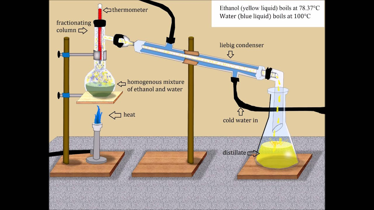 distillation of mixtures formal report Mixtures can be separated into these components by using physical methods like, decantation, distillation, evaporation, crystallization, sublimation, and filtration for example, if one component in a mixture of two solids is soluble in water, whiles a second component is not.