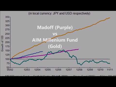 Bitcoin History Bitcoin vs Madoff