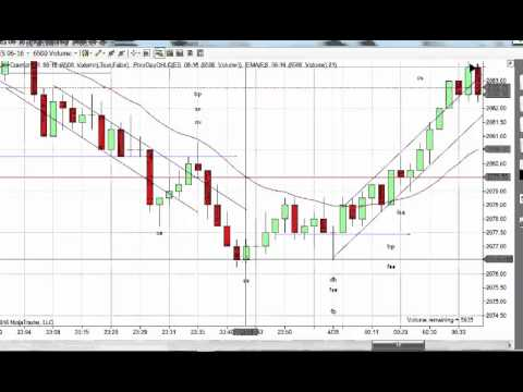 Price Action Trading w/ Bryan 04-28-2016 Chart Review
