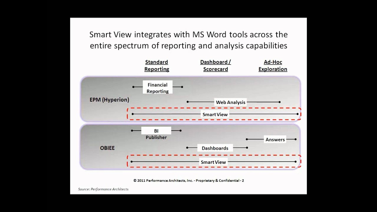What Is Oracle Hyperion Smart View: Performance Architects How To