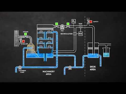 Inert Gas system - YouTube