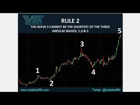 Trend Rules – Trade The Fifth