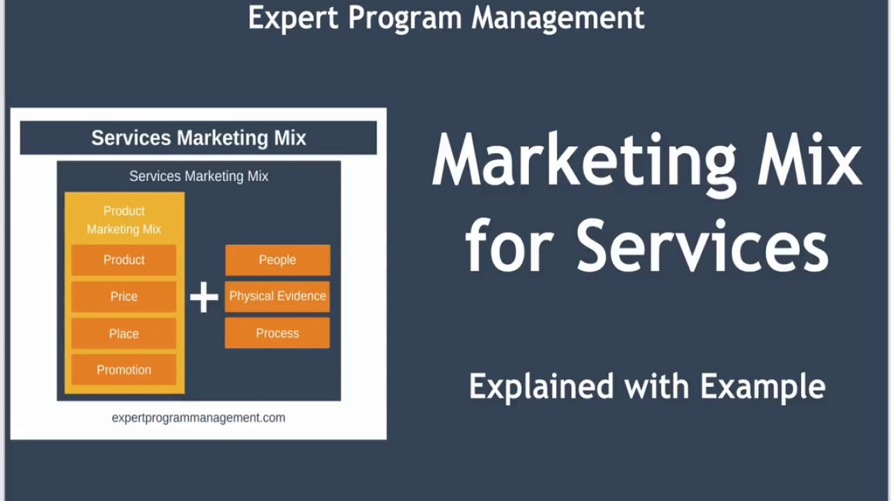 7 Ps Of Marketing Marketing Mix For Services Explained