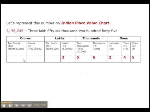 Indian And International Place Value Chart - Grade 4
