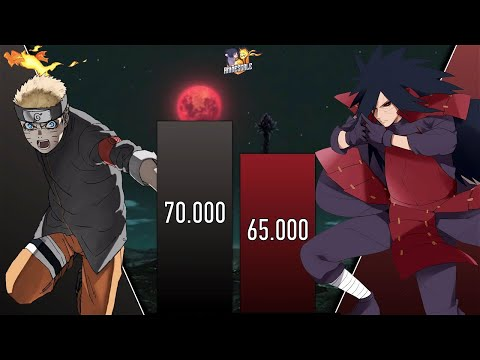 NARUTO VS MADARA POWER LEVELS - AnimeScale Power Levels