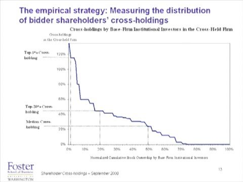 Shareholder cross holdings and Acquisition Decisions