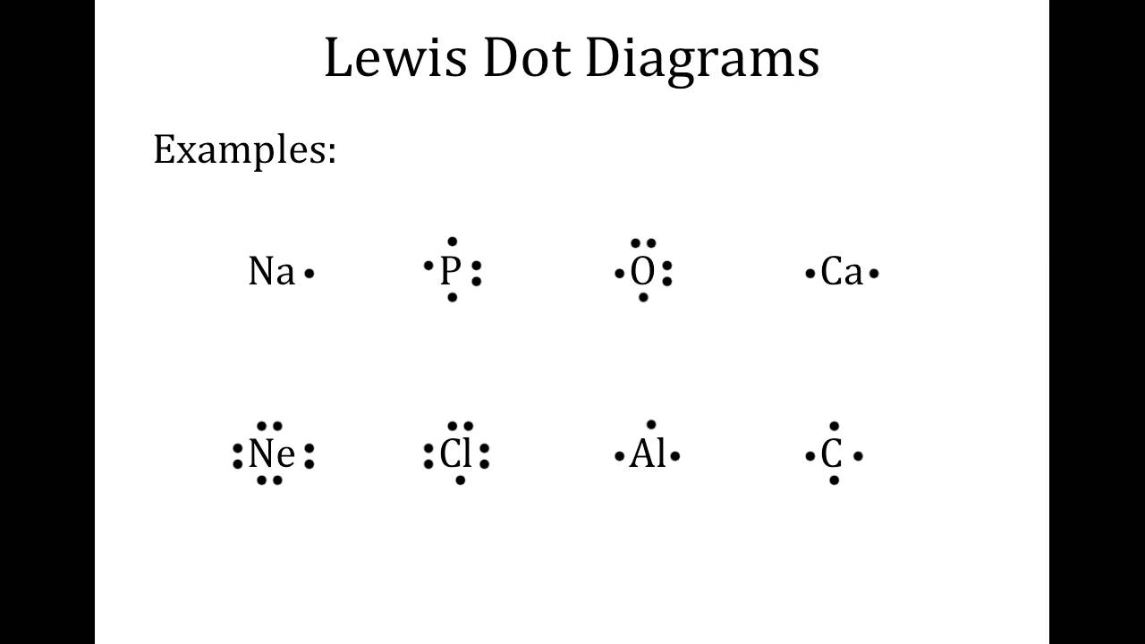 octet rule lewis dot diagrams ionic bonding [ 1280 x 720 Pixel ]