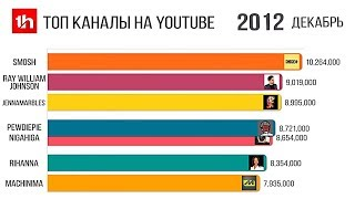 Самые Популярные Ютуб Каналы по Подписчикам 2012-2020 год