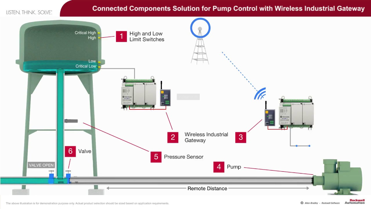 small resolution of connected components solution for pump control with wireless industrial gateway youtube