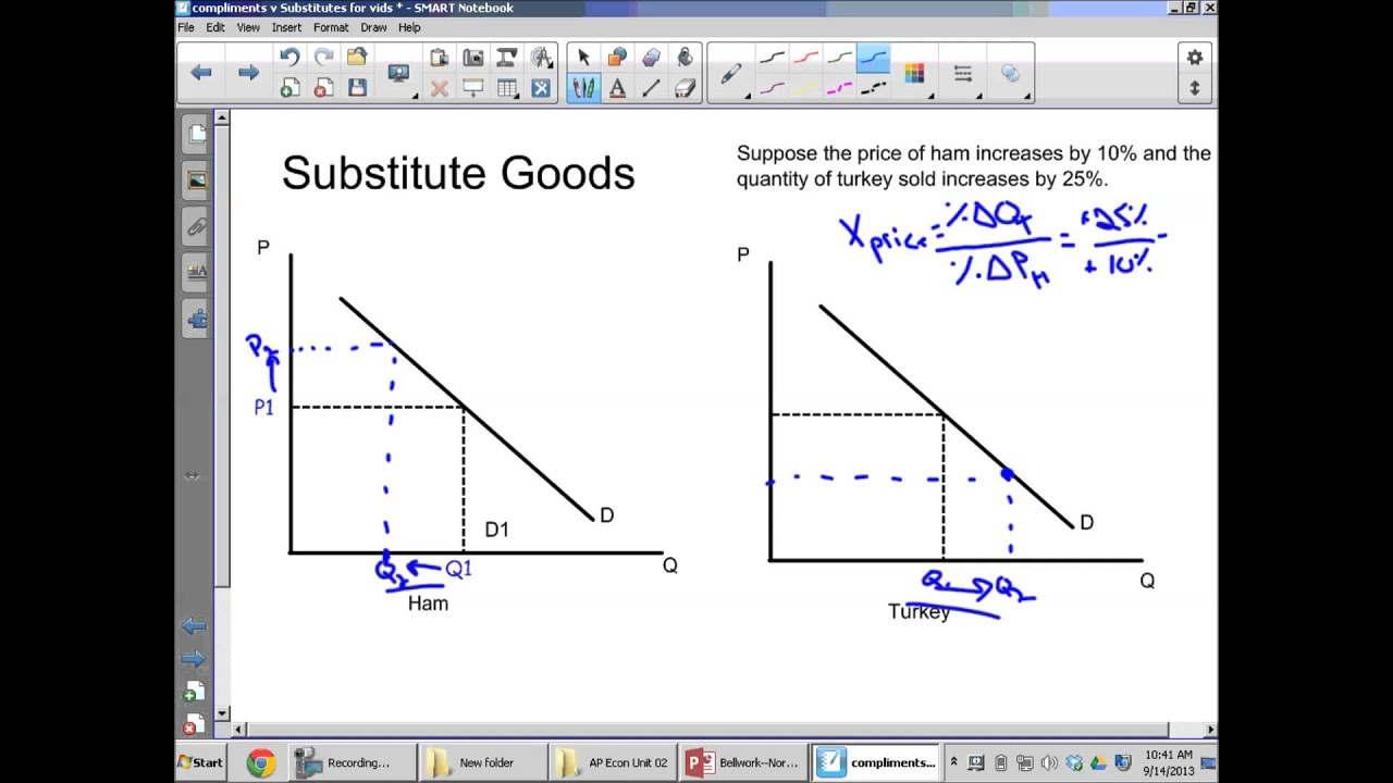 Cross Price Elasticity Substitutes Youtube