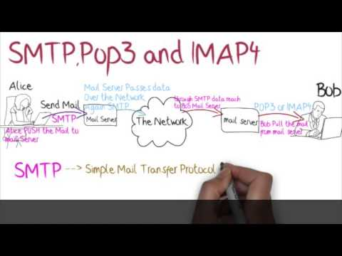 what is smtp,pop,imap tutorial