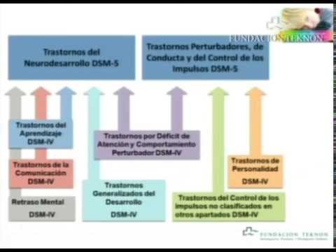 Criterios DSM-5 y comorbilidad