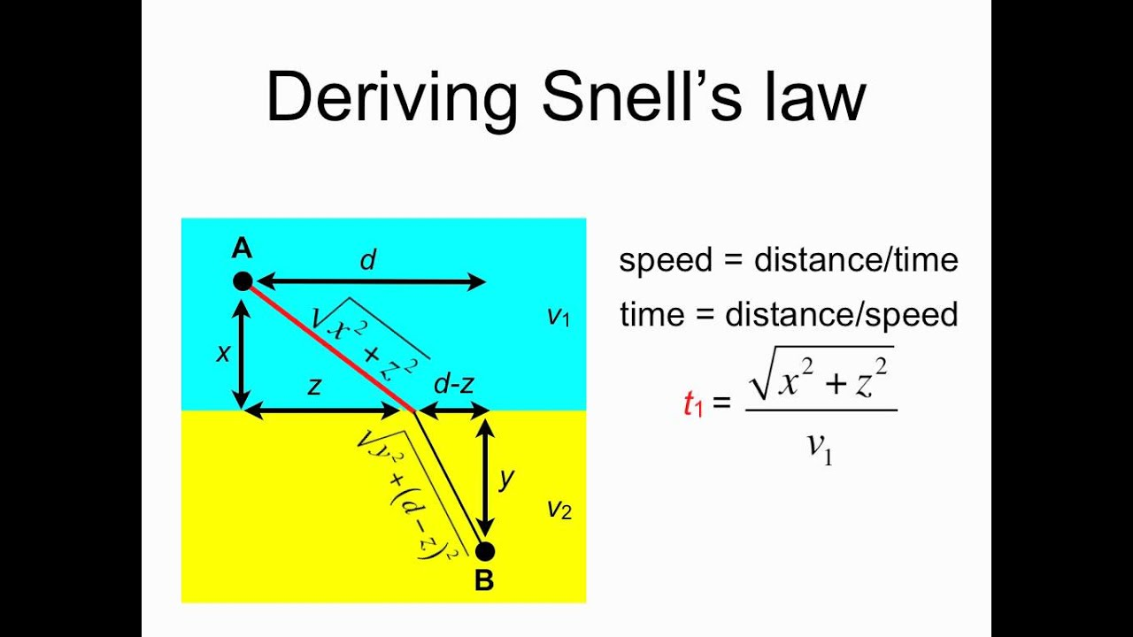 Deriving Snell S Law Youtube