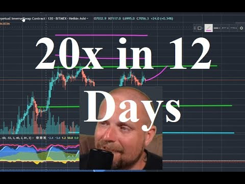Keith Waring Turns .2 Btc Into 2.6btc In 12 Days Using Crypto Face, PRICE DISCOUNT, Market Analyis