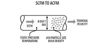 SCFM to ACFM Convertor