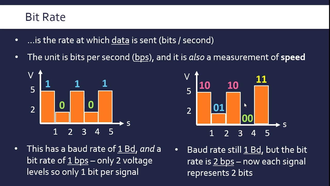 Baud Rate, Bit Rate, Bandwidth and Latency
