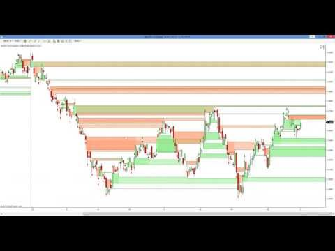 Formace forex 123