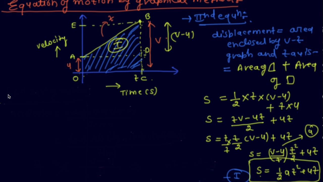 Proof Of Equation Of Motion By Graphical Method Class 9 Physics