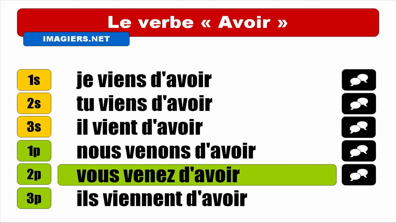 Learn french verb avoir