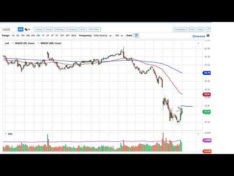 Oil Technical Analysis for April 07, 2020 by FXEmpire
