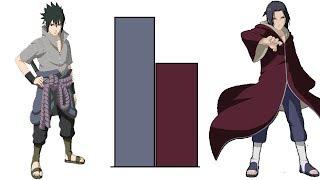Sasuke VS Itachi Uchiha POWER LEVELS Evolution (All Forms)
